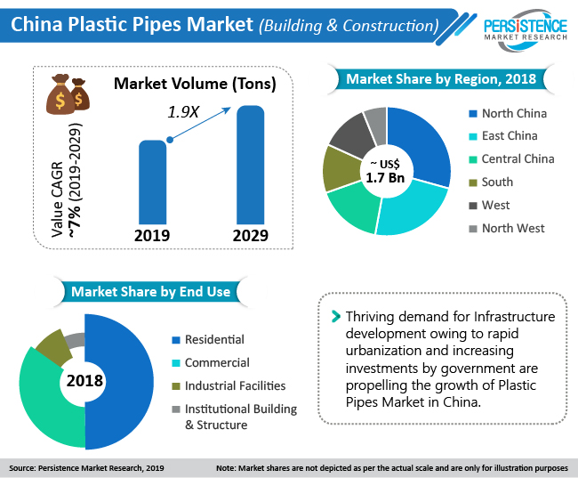 Impact of COVID-19 pandemic on China Plastic Pipe Market